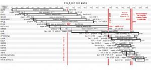 родословия на патриарсите