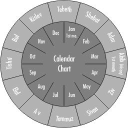 еврейски календар