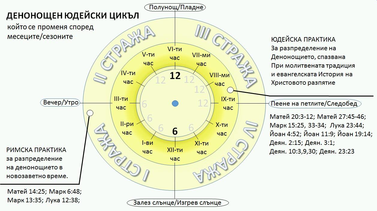 Денонощен Юдейски Цикъл